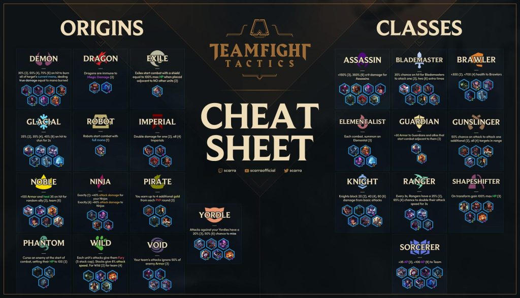 Scarra's Champions Cheat Sheet