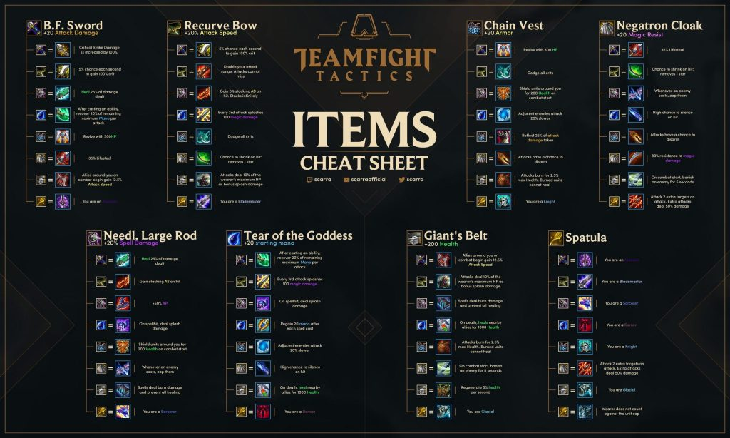 Teamfight Tactics Cheat Sheet by Scarra
