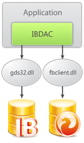 DevArt IbDAC 4.6.11(17-Dec-2012) Only Source