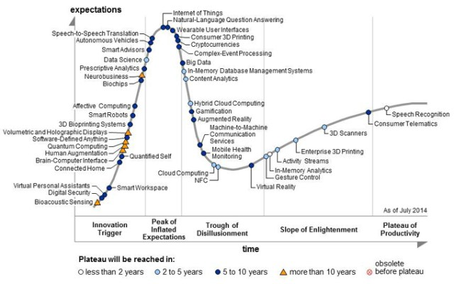 Gartner's 2014 Hype Cycle of Emergine Technologies