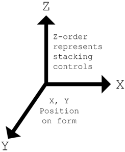 Z-order represents stacking controls