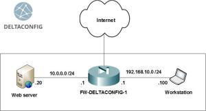 Cisco ASA capture