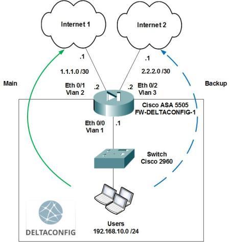 Dual WAN on Cisco ASA