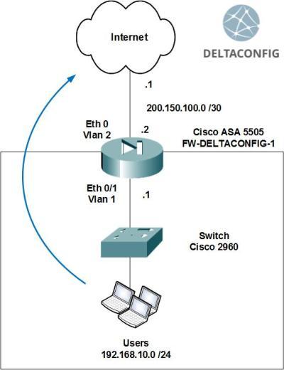 Basic configuration of Cisco ASA