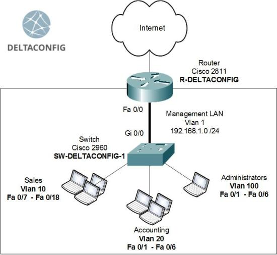 Basic configuration of Cisco 2960 switch