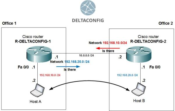 Cisco Routes and Routing Explained