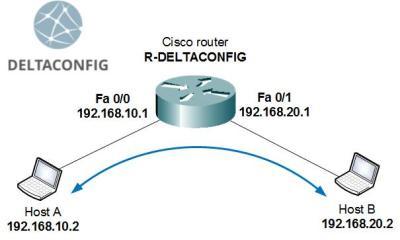 cisco-routing-simple en
