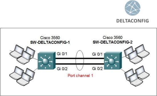 cisco-switch-etherchannel en