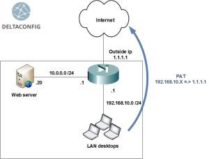 Cisco dynamic NAT explanation