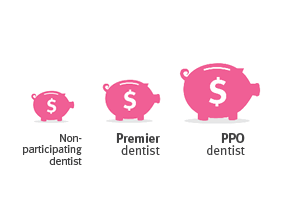 You'll save money by going to any network dentist, but you'll save the most money by seeing a Delta Dental PPO dentist.