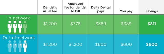 It pays to visit a Delta Dental dentist