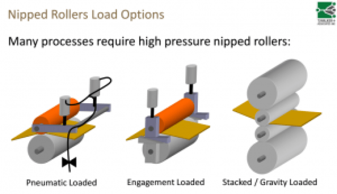 Image of different types of high-pressure nip rollers - Source: TJ Walker and Associates