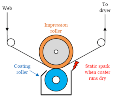 A spark can occur from a high charge exiting the coater.