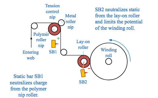 Secondary static dissipating bar.