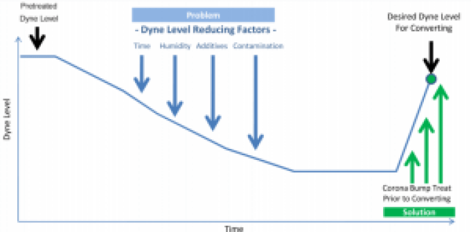 Dyne level over time.