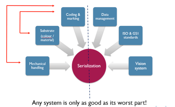 A system is as good as its worst part