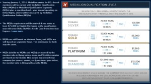 MQD Delta medallion qualifing dollars delta airlines