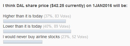 april readers input on DAL stock price