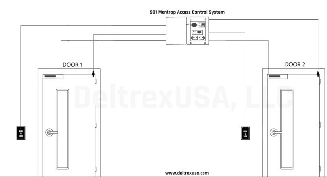 mantrap system access control with power supply  deltrex usa