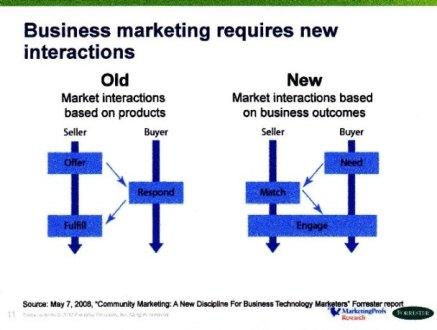 Vecchio e nuovo paradigma di markting