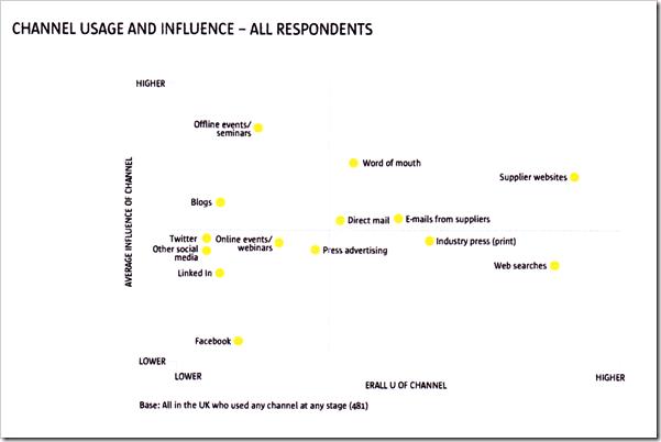 Influenza e utilizzo fonti