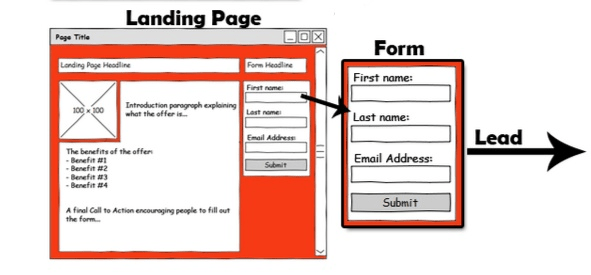 Call to action e landing page