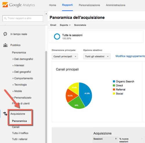 Google Analytics 0