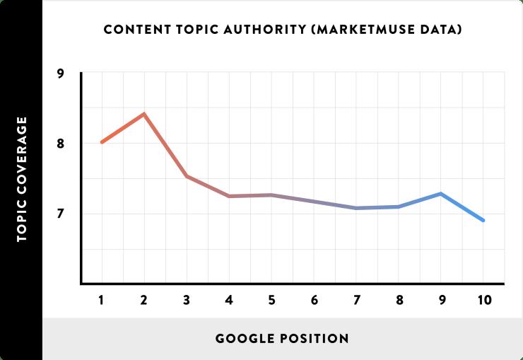 Poszionamneto Google per contenuto