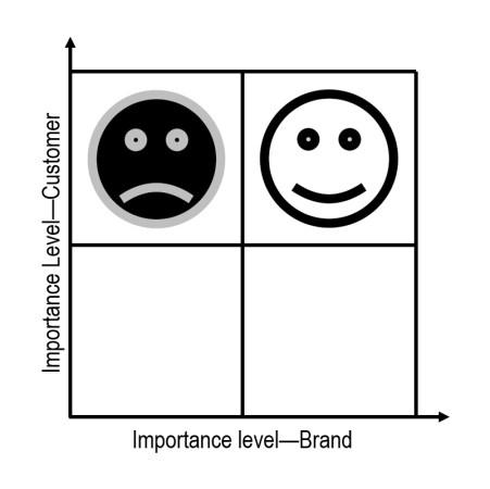 Customer centric soddisfazione