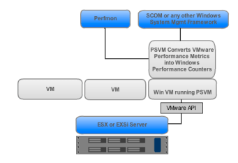 Performance Sentry VM diagram