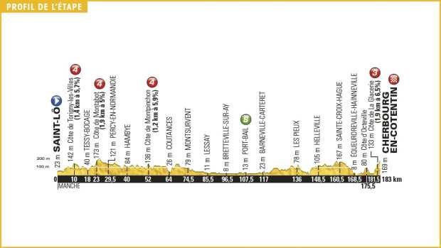 tour-de-france-2016-stage-2-1465248154