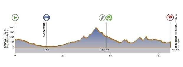 3ª etapa Volta a la Comunitat Valenciana