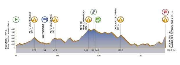 4ª etapa Volta a la Comunitat Valenciana