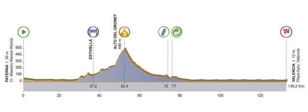 5ª etapa Volta a la Comunitat Valenciana