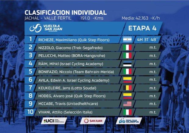 Clasificación 4 etapa Tour de San Juan