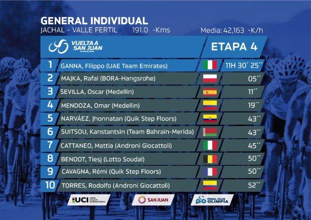 Clasificación general 4 etapa Tour de San Juan