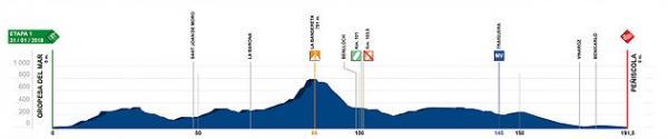 etapa 1 Volta a la Comunitat Valenciana 2018