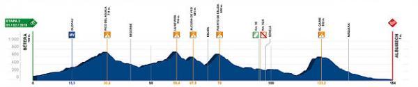 etapa 2 Volta a la Comunitat Valenciana 2018