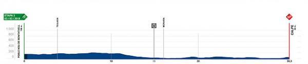 etapa 3 Volta a la Comunitat Valenciana 2018