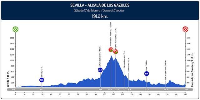 4ª etapa Vuelta a Andalucía