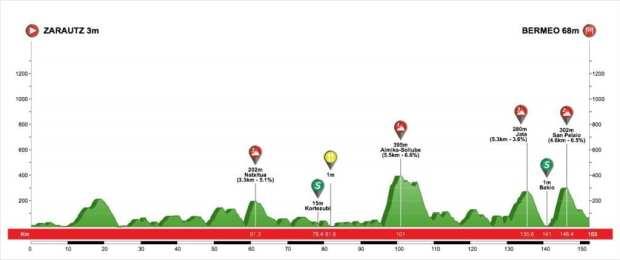 2ª Etapa Vuelta al País Vasco