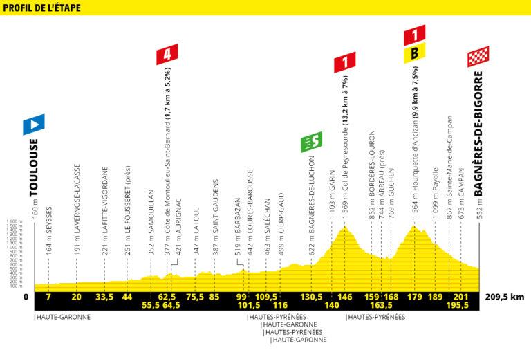 Etapa 12 Tour de Francia 2019