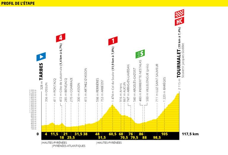 Etapa 14 Tour de Francia 2019