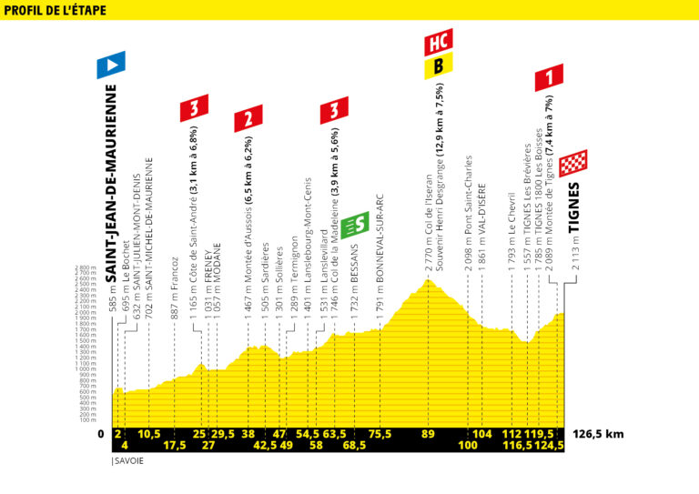 etapa 19 tour de francia 2019 demarraje