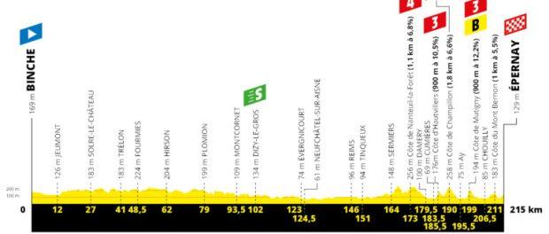 Etapa 3 Tour de Francia 2019