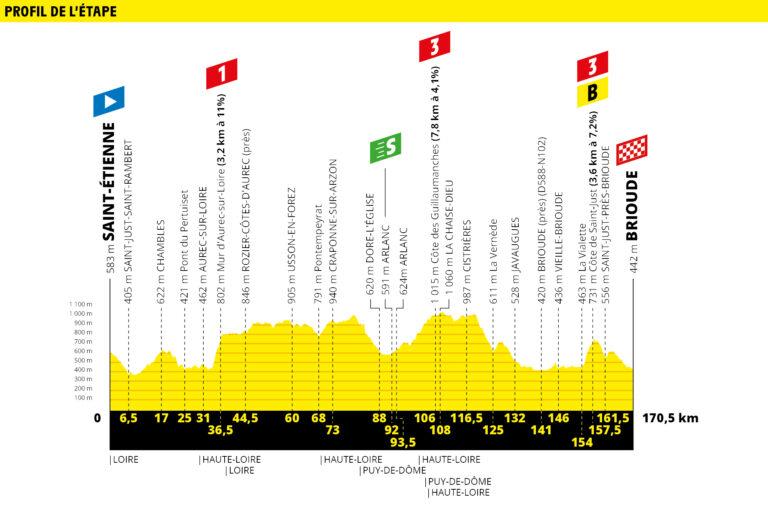 Etapa 9 Tour de Francia 2019