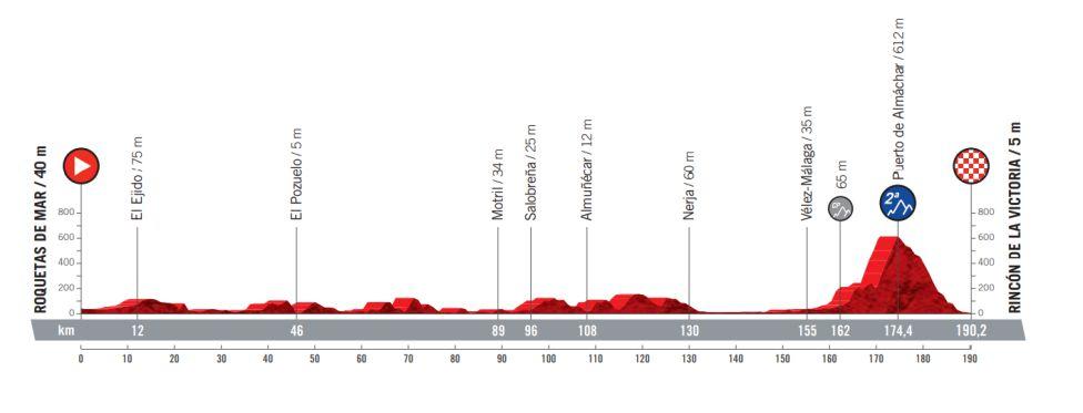 Etapa 10 Vuelta a España 2021