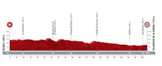 Etapa 13 Vuelta a España 2021