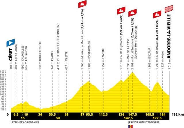 Etapa 15 Tour de Francia 2021