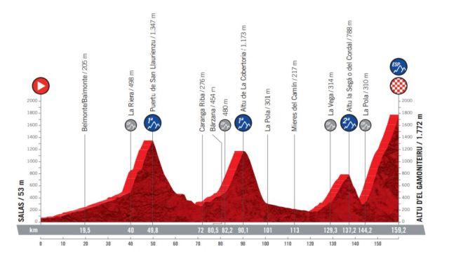 Etapa 18 Vuelta a España 2021